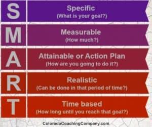 Smart Goals explained